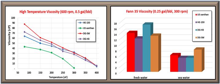DRILLOGEL vs. Liquid Xanthan comparison.